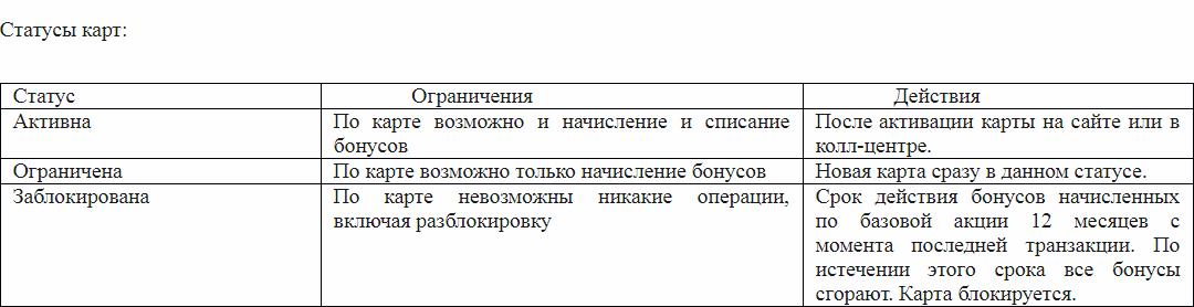 budzdorov ru активировать карту